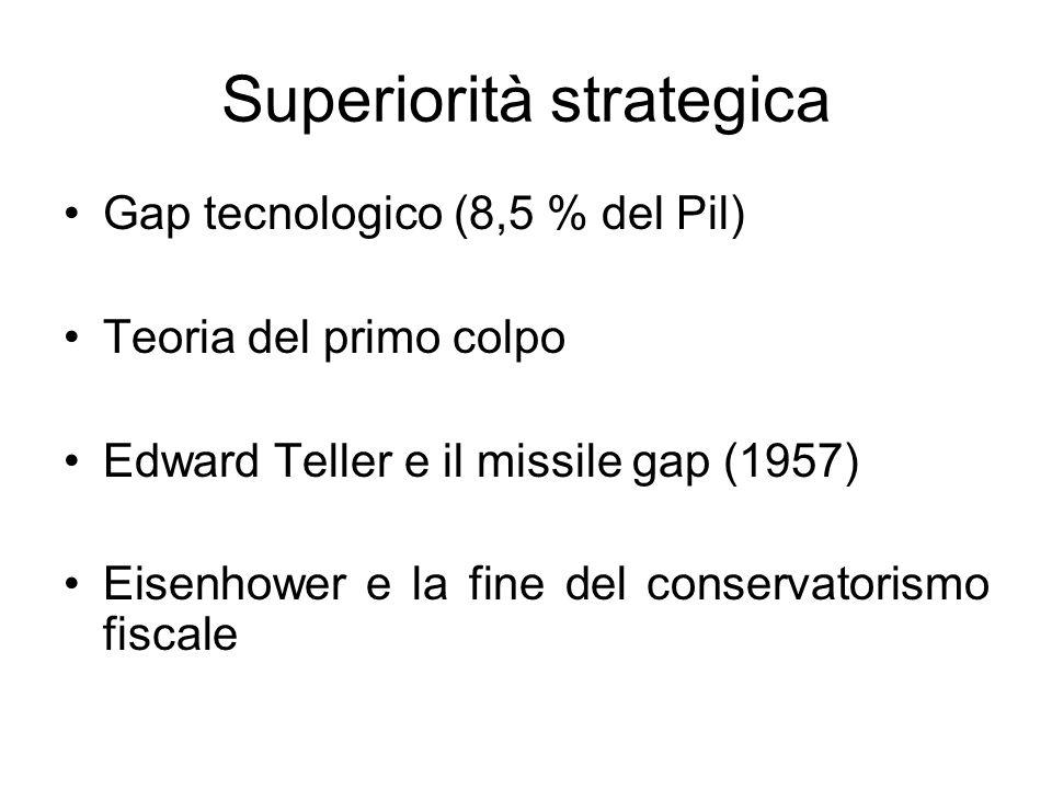 Superiorità strategica Gap tecnologico (8,5 % del Pil) Teoria del primo colpo Edward Teller e il missile gap (1957) Eisenhower e la fine del conservat