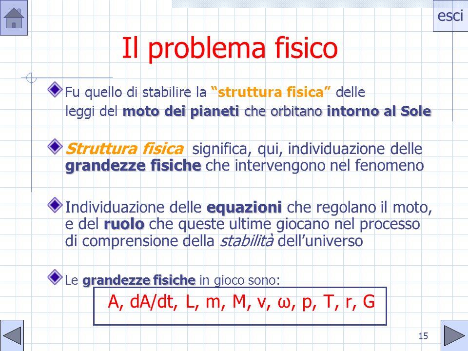 esci 15 Il problema fisico Fu quello di stabilire la struttura fisica delle moto dei pianeti che orbitano intorno al Sole leggi del moto dei pianeti c