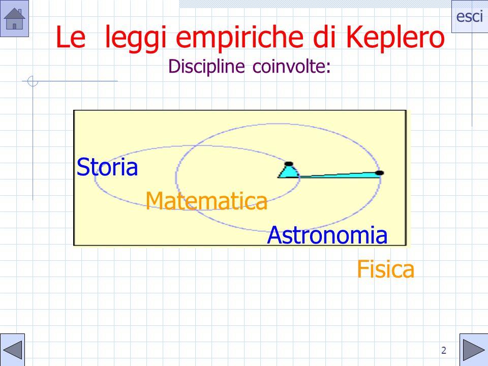 esci 2 Le leggi empiriche di Keplero Discipline coinvolte: Storia Matematica Astronomia Fisica