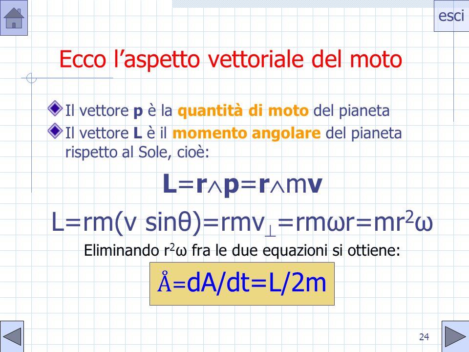 esci 24 Ecco laspetto vettoriale del moto Il vettore p è la quantità di moto del pianeta Il vettore L è il momento angolare del pianeta rispetto al So