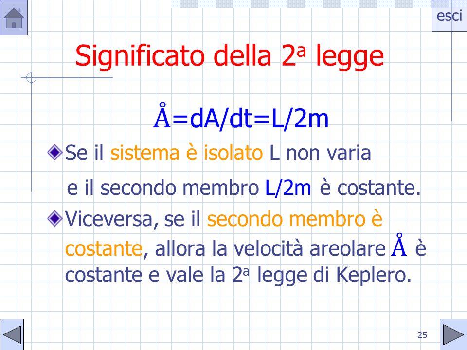 esci 25 Significato della 2 a legge =dA/dt=L/2m Se il sistema è isolato L non varia e il secondo membro L/2m è costante. Viceversa, se il secondo memb