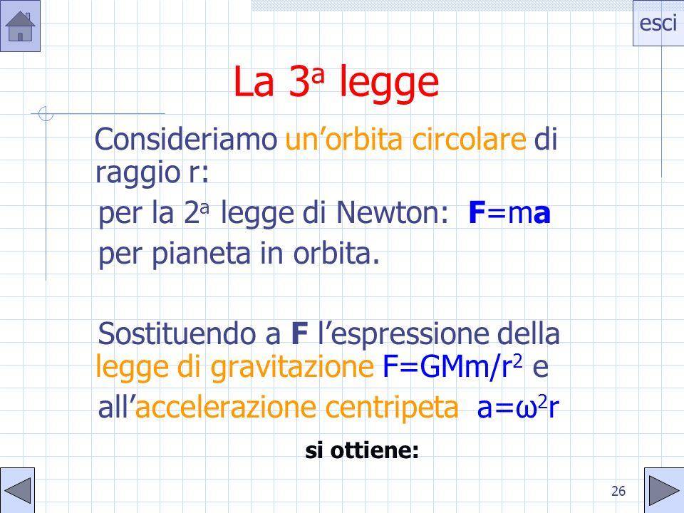 esci 26 La 3 a legge Consideriamo unorbita circolare di raggio r: per la 2 a legge di Newton: F=ma per pianeta in orbita. Sostituendo a F lespressione
