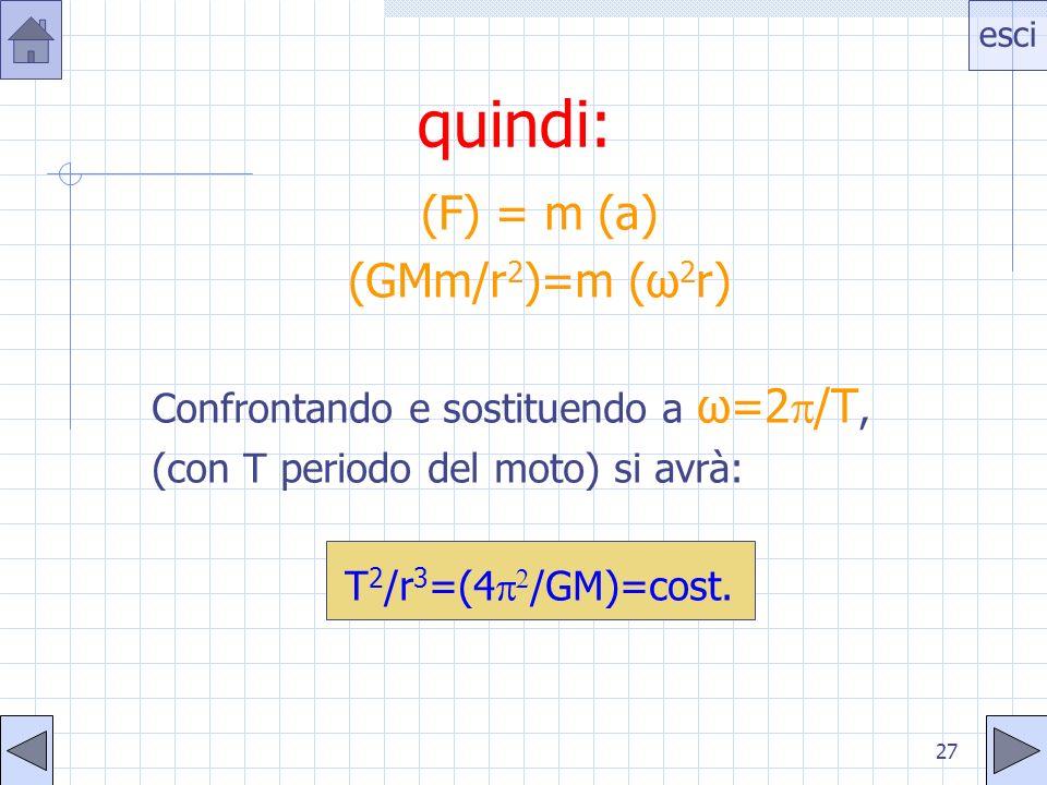 esci 27 quindi: (F) = m (a) (GMm/r 2 )=m (ω 2 r) Confrontando e sostituendo a ω=2 /T, (con T periodo del moto) si avrà: T 2 /r 3 =(4 /GM)=cost.