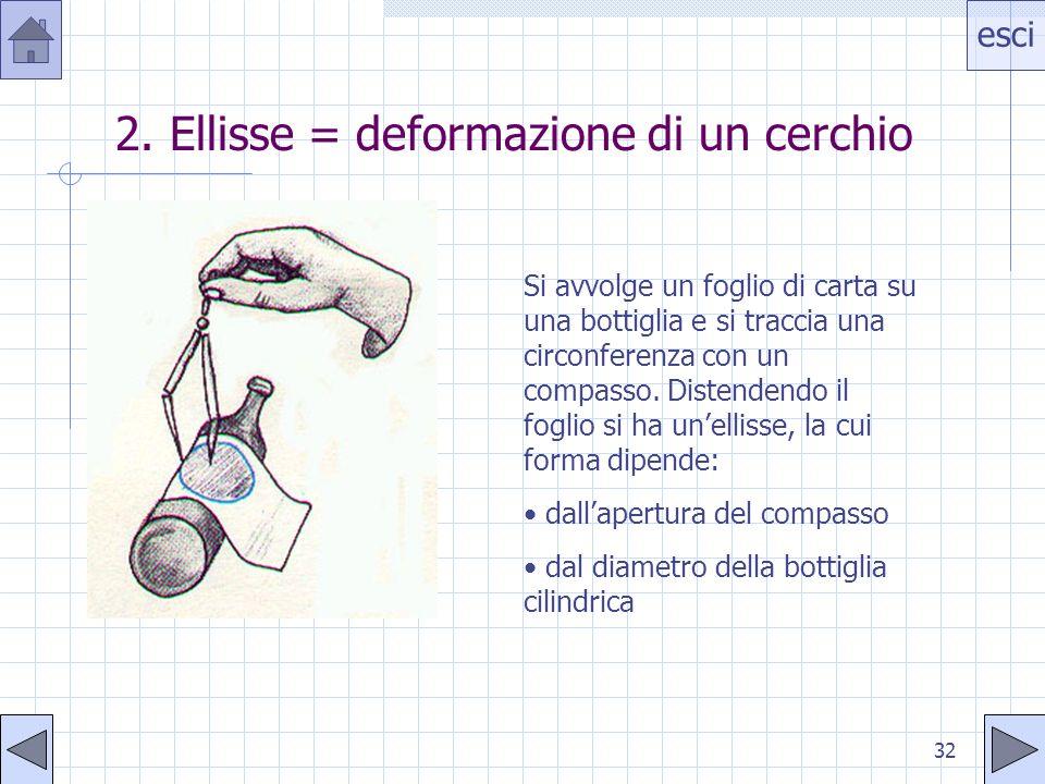 esci 32 2. Ellisse = deformazione di un cerchio Si avvolge un foglio di carta su una bottiglia e si traccia una circonferenza con un compasso. Distend