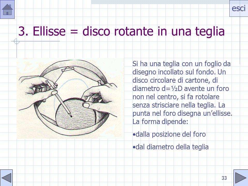 esci 33 3. Ellisse = disco rotante in una teglia Si ha una teglia con un foglio da disegno incollato sul fondo. Un disco circolare di cartone, di diam