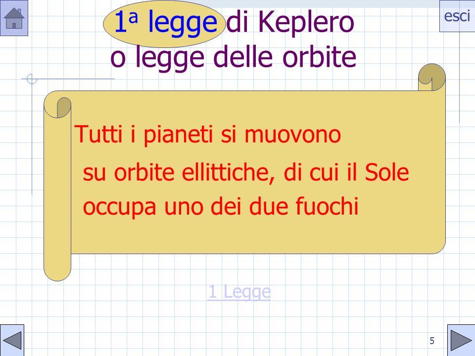 esci 5 1 a legge di Keplero o legge delle orbite Tutti i pianeti si muovono su orbite ellittiche, di cui il Sole occupa uno dei due fuochi 1 Legge