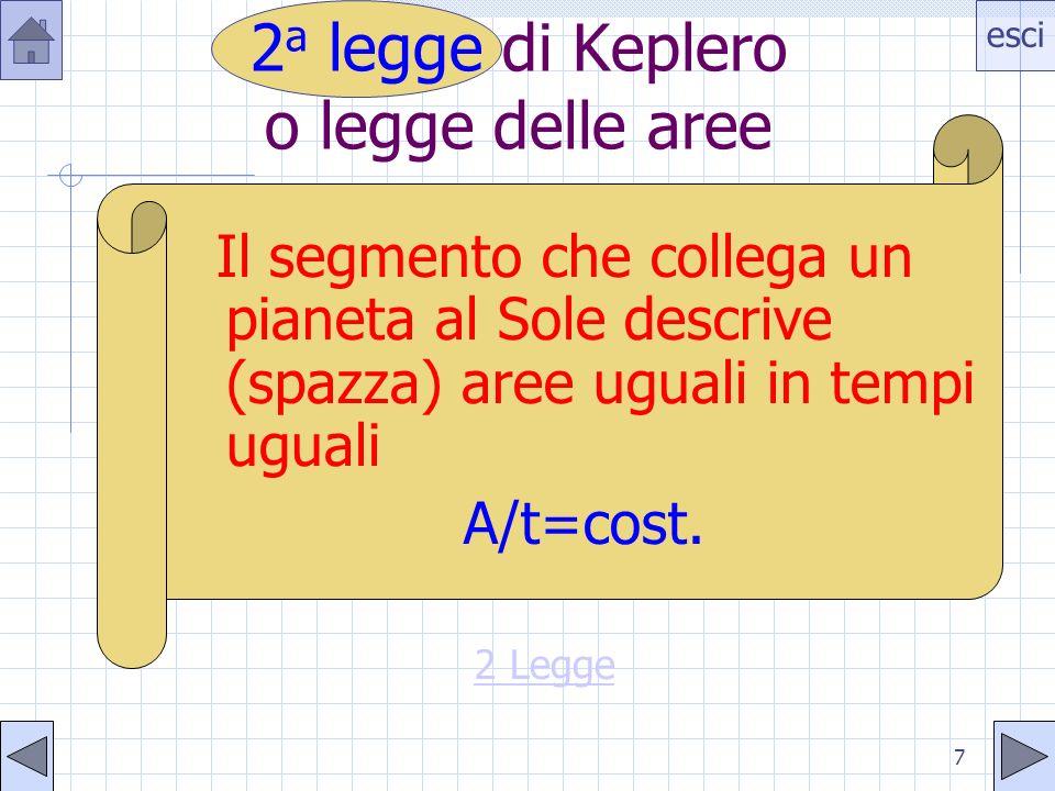 esci 7 Il segmento che collega un pianeta al Sole descrive (spazza) aree uguali in tempi uguali A/t=cost. 2 a legge di Keplero o legge delle aree 2 Le