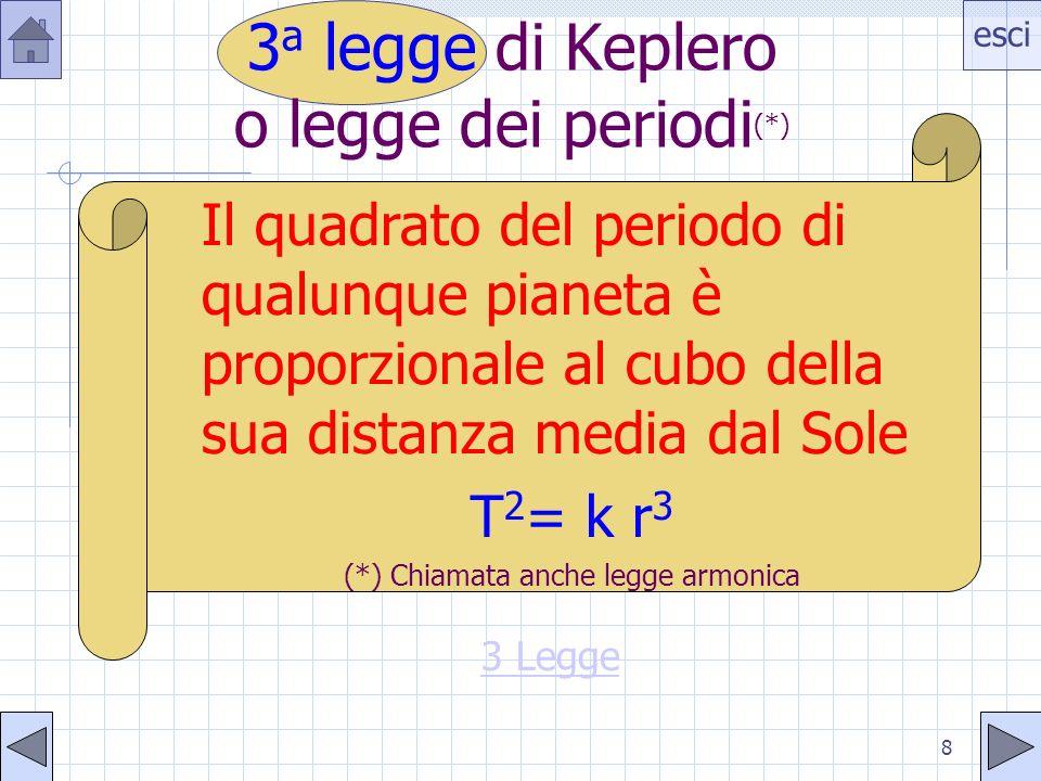 esci 8 3 a legge di Keplero o legge dei periodi (*) Il quadrato del periodo di qualunque pianeta è proporzionale al cubo della sua distanza media dal
