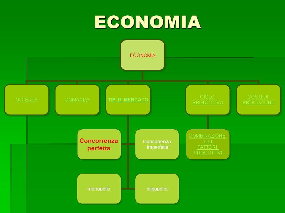 ECONOMIA ECONOMIA OFFERTADOMANDATIPI DI MERCATO Concorrenza perfetta Concorrenza imperfetta monopoliooligopolio CICLO PRODUTTIVO COMBINAZIONE DEI FATT