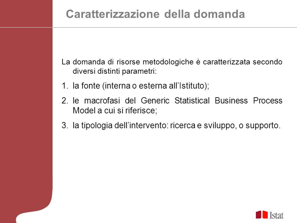 Caratterizzazione della domanda La domanda di risorse metodologiche è caratterizzata secondo diversi distinti parametri: 1.la fonte (interna o esterna allIstituto); 2.le macrofasi del Generic Statistical Business Process Model a cui si riferisce; 3.la tipologia dellintervento: ricerca e sviluppo, o supporto.