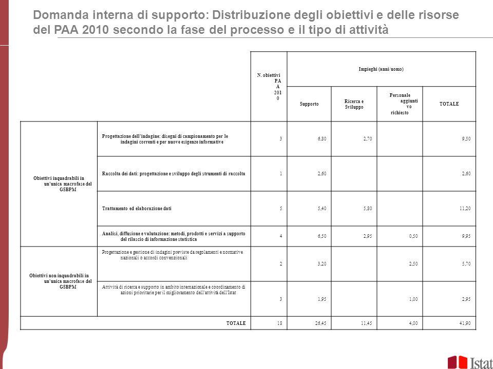 Domanda interna di supporto: Distribuzione degli obiettivi e delle risorse del PAA 2010 secondo la fase del processo e il tipo di attività N.