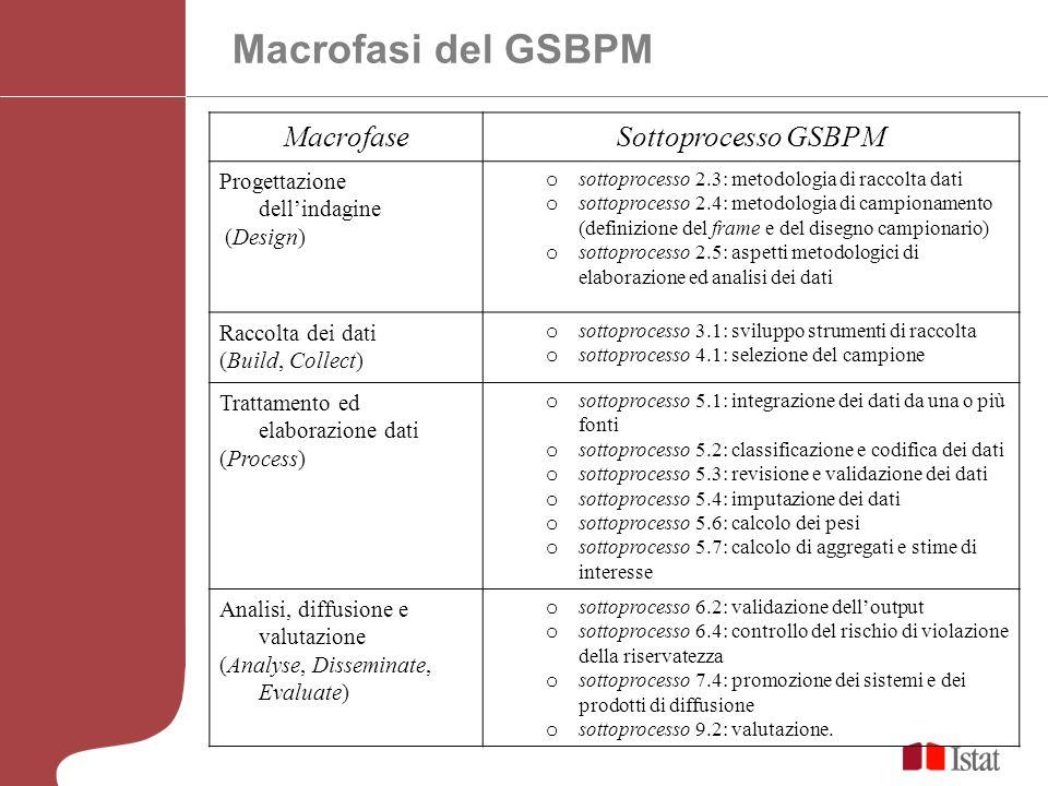 Macrofasi del GSBPM MacrofaseSottoprocesso GSBPM Progettazione dellindagine (Design) o sottoprocesso 2.3: metodologia di raccolta dati o sottoprocesso 2.4: metodologia di campionamento (definizione del frame e del disegno campionario) o sottoprocesso 2.5: aspetti metodologici di elaborazione ed analisi dei dati Raccolta dei dati (Build, Collect) o sottoprocesso 3.1: sviluppo strumenti di raccolta o sottoprocesso 4.1: selezione del campione Trattamento ed elaborazione dati (Process) o sottoprocesso 5.1: integrazione dei dati da una o più fonti o sottoprocesso 5.2: classificazione e codifica dei dati o sottoprocesso 5.3: revisione e validazione dei dati o sottoprocesso 5.4: imputazione dei dati o sottoprocesso 5.6: calcolo dei pesi o sottoprocesso 5.7: calcolo di aggregati e stime di interesse Analisi, diffusione e valutazione (Analyse, Disseminate, Evaluate) o sottoprocesso 6.2: validazione delloutput o sottoprocesso 6.4: controllo del rischio di violazione della riservatezza o sottoprocesso 7.4: promozione dei sistemi e dei prodotti di diffusione o sottoprocesso 9.2: valutazione.