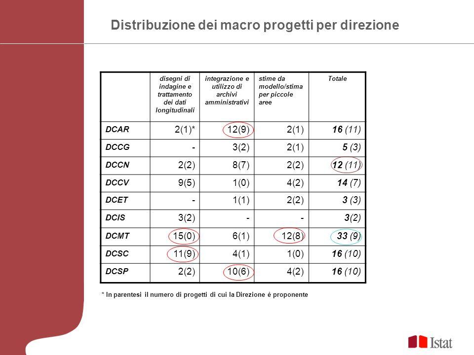 Distribuzione dei macro progetti per direzione disegni di indagine e trattamento dei dati longitudinali integrazione e utilizzo di archivi amministrativi stime da modello/stima per piccole aree Totale DCAR 2(1)*12(9)2(1)16 (11) DCCG -3(2)2(1)5 (3) DCCN 2(2)8(7)2(2)12 (11) DCCV 9(5)1(0)4(2)14 (7) DCET -1(1)2(2)3 (3) DCIS 3(2)-- DCMT 15(0)6(1)12(8)33 (9) DCSC 11(9)4(1)1(0)16 (10) DCSP 2(2)10(6)4(2)16 (10) * In parentesi il numero di progetti di cui la Direzione è proponente