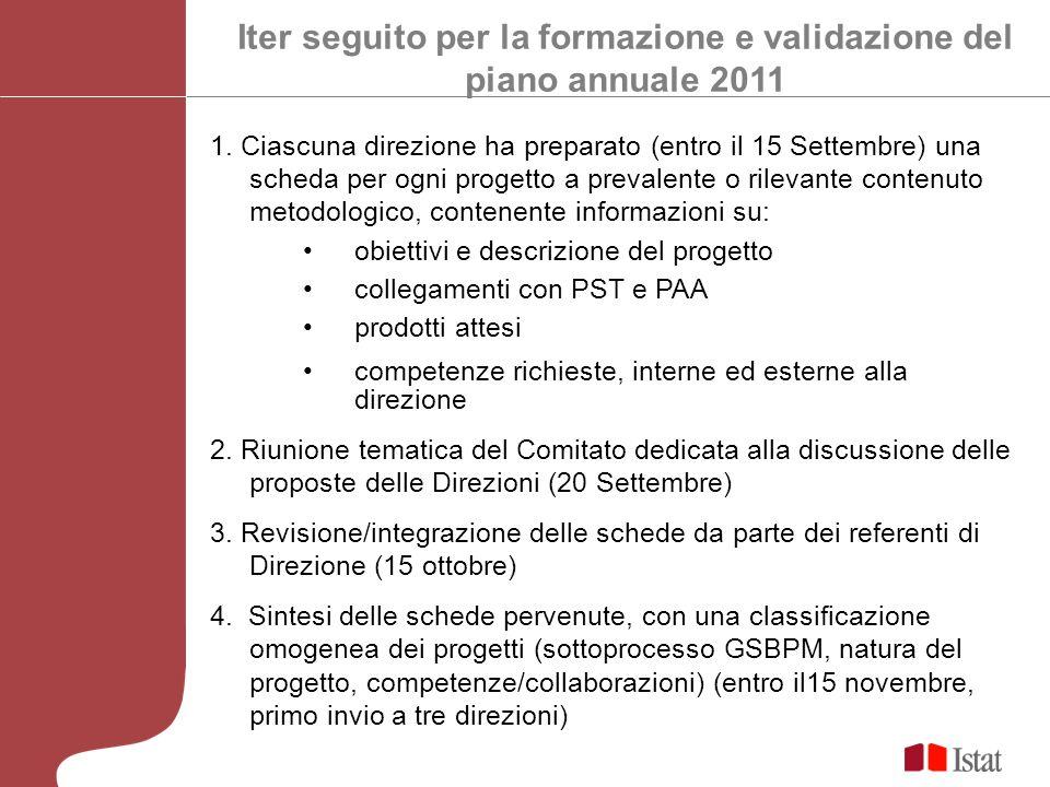 Iter seguito per la formazione e validazione del piano annuale 2011 1.