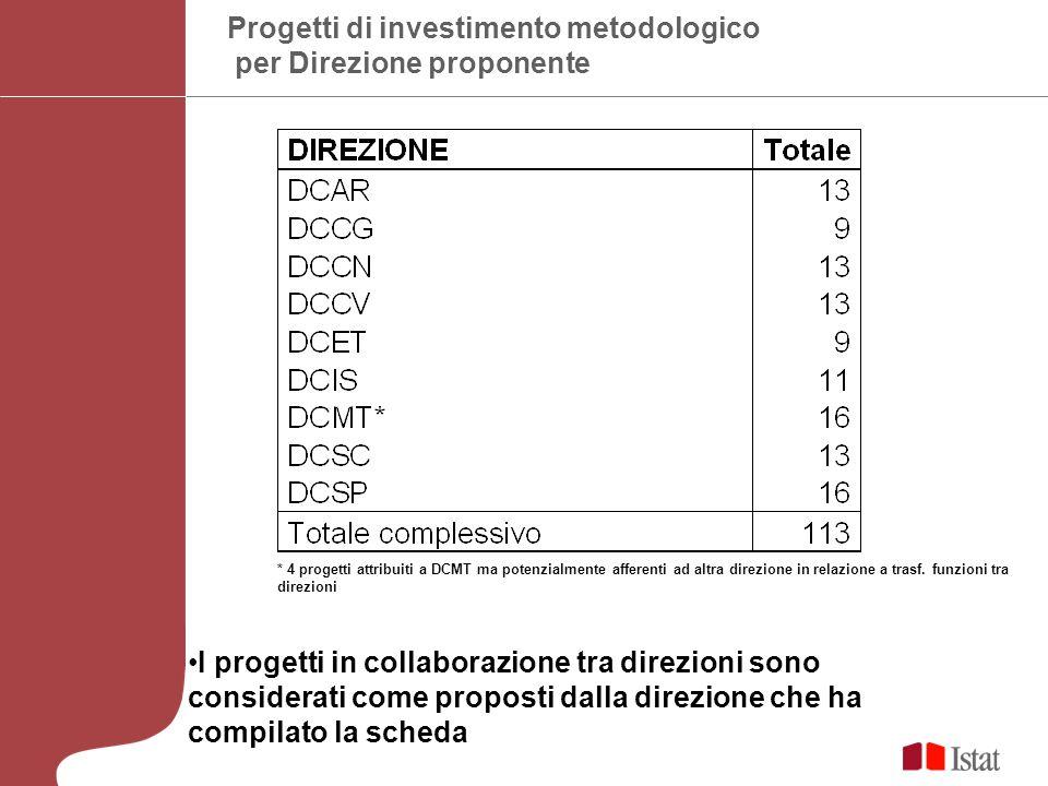 Progetti di investimento metodologico per Direzione proponente I progetti in collaborazione tra direzioni sono considerati come proposti dalla direzione che ha compilato la scheda * 4 progetti attribuiti a DCMT ma potenzialmente afferenti ad altra direzione in relazione a trasf.