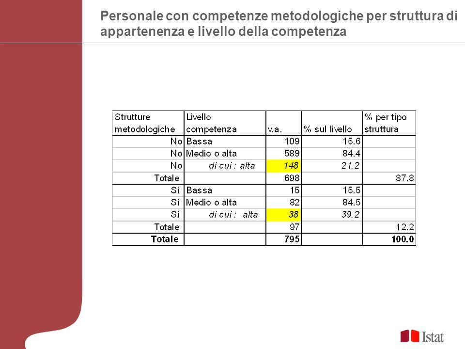 Personale con competenze metodologiche per struttura di appartenenza e livello della competenza