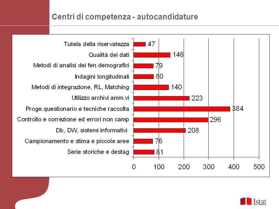 Centri di competenza - autocandidature