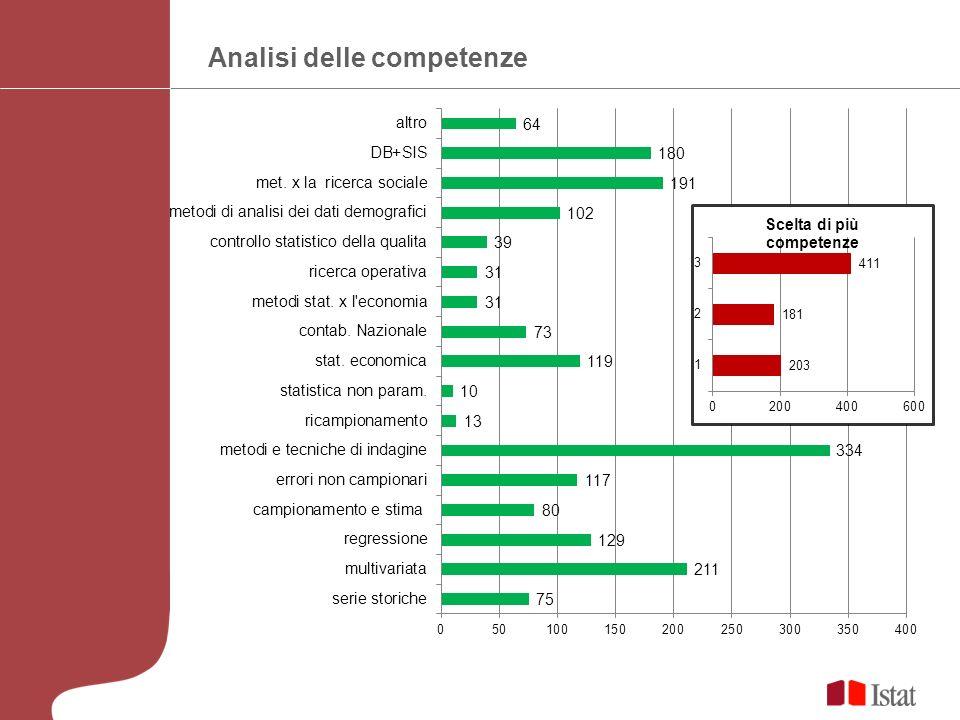 Competenza Metodi e tecniche delle indagini statistiche:dettaglio aree – 334 individui