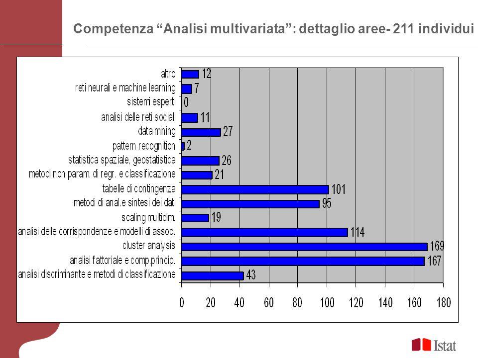 Competenza Analisi multivariata: dettaglio aree- 211 individui