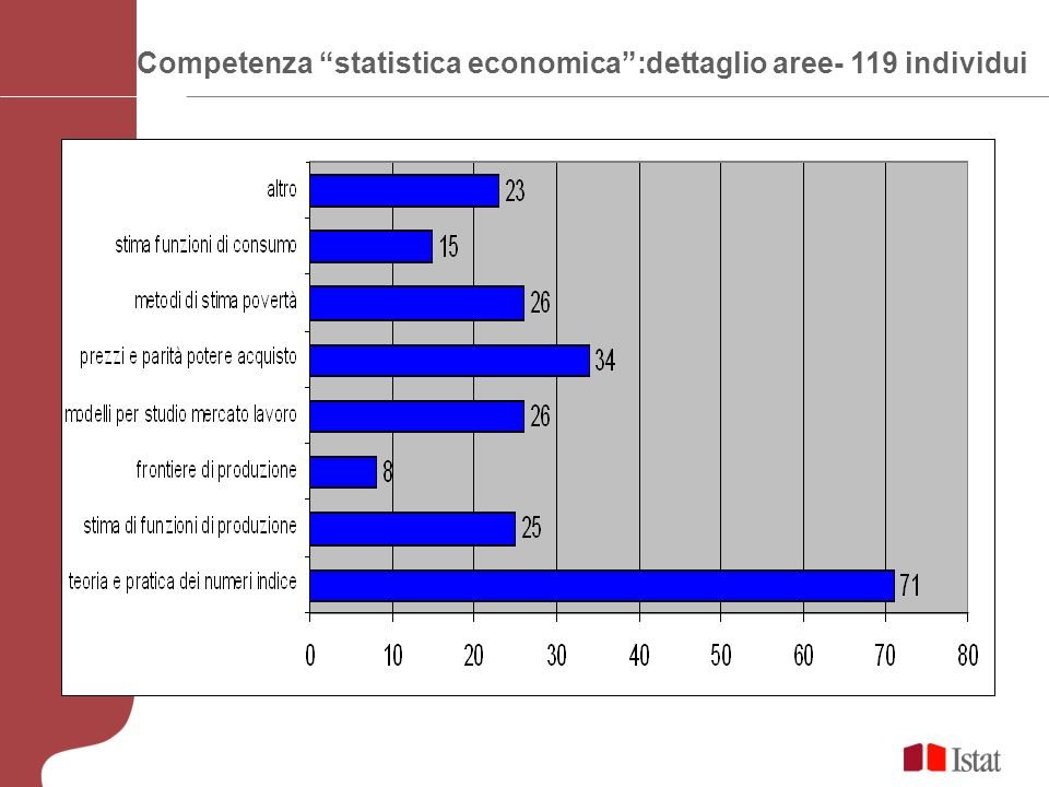 Competenza statistica economica:dettaglio aree- 119 individui