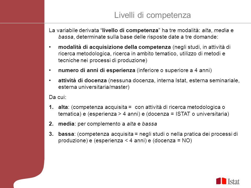 Competenze metodologiche per livello della competenza