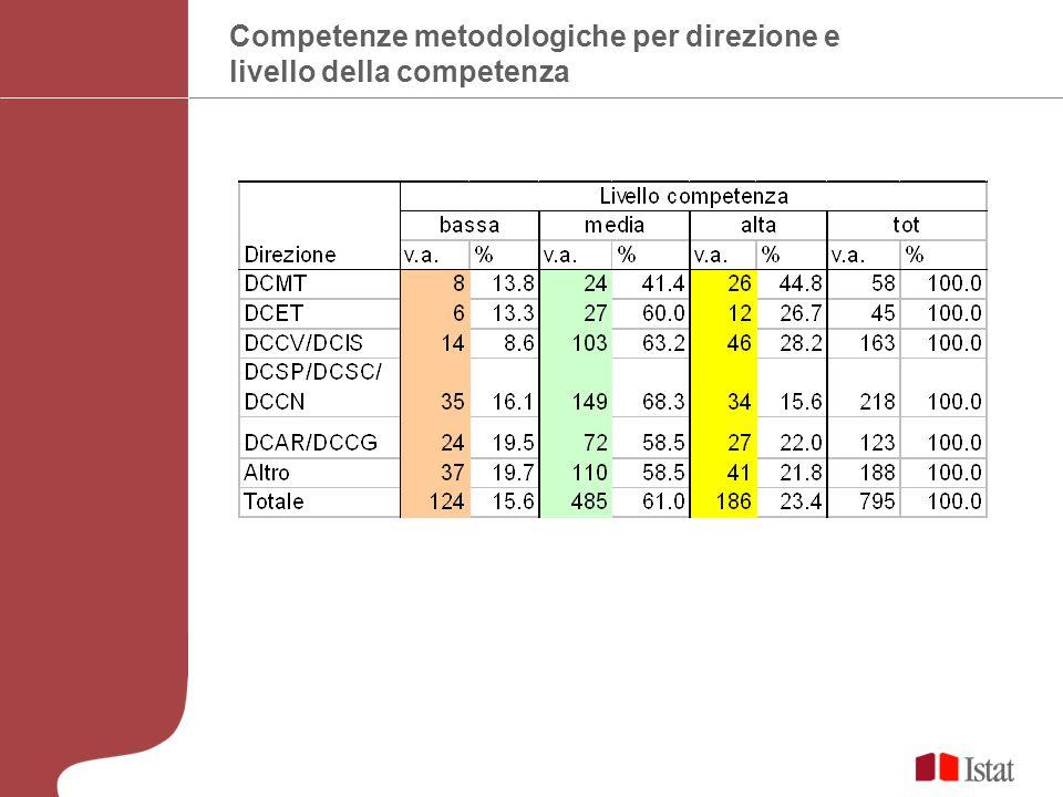 Strutture prevalentemente metodologiche Tipologia delle strutturev.a.% non metodologiche32392.0 prevalentemente metodologiche288.0 totale351100.0 Strutture metodologiche in: DCMT932.1 DCET310.7 DCCV e DCIS517.9 DCSP, DCSC e DCCN517.9 DCAR, DCCG621.4 Totale28100.0