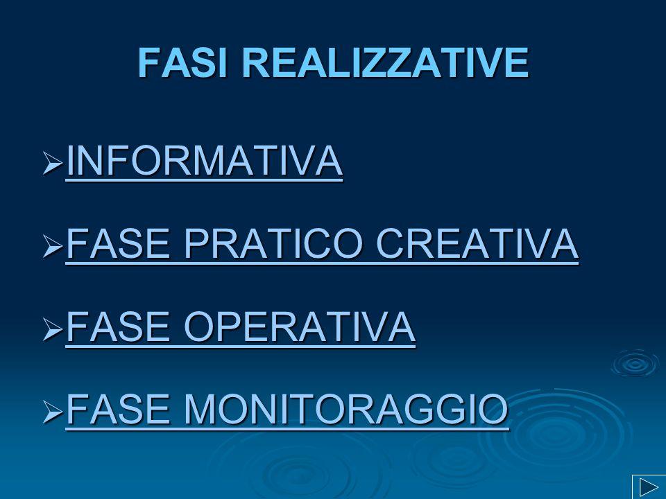 FASI REALIZZATIVE INFORMATIVA INFORMATIVA INFORMATIVA FASE PRATICO CREATIVA FASE PRATICO CREATIVA FASE PRATICO CREATIVA FASE PRATICO CREATIVA FASE OPERATIVA FASE OPERATIVA FASE OPERATIVA FASE OPERATIVA FASE MONITORAGGIO FASE MONITORAGGIO FASE MONITORAGGIO FASE MONITORAGGIO