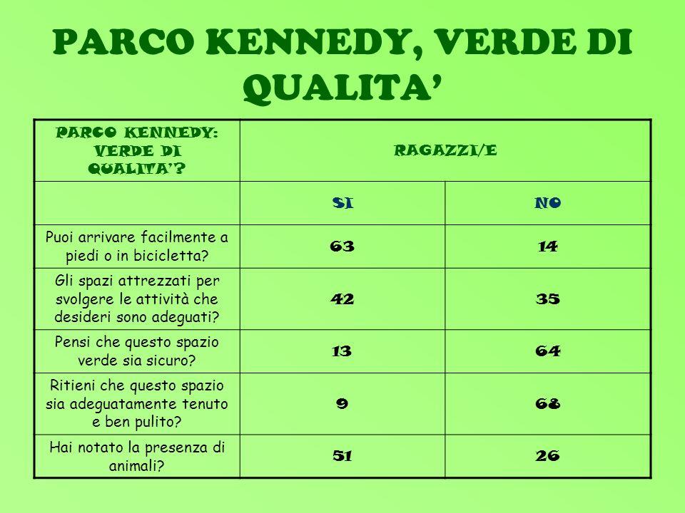 PARCO KENNEDY, VERDE DI QUALITA PARCO KENNEDY: VERDE DI QUALITA.