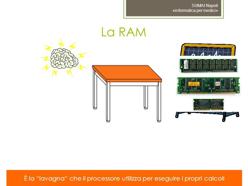 La RAM È la lavagna che il processore utilizza per eseguire i propri calcoli
