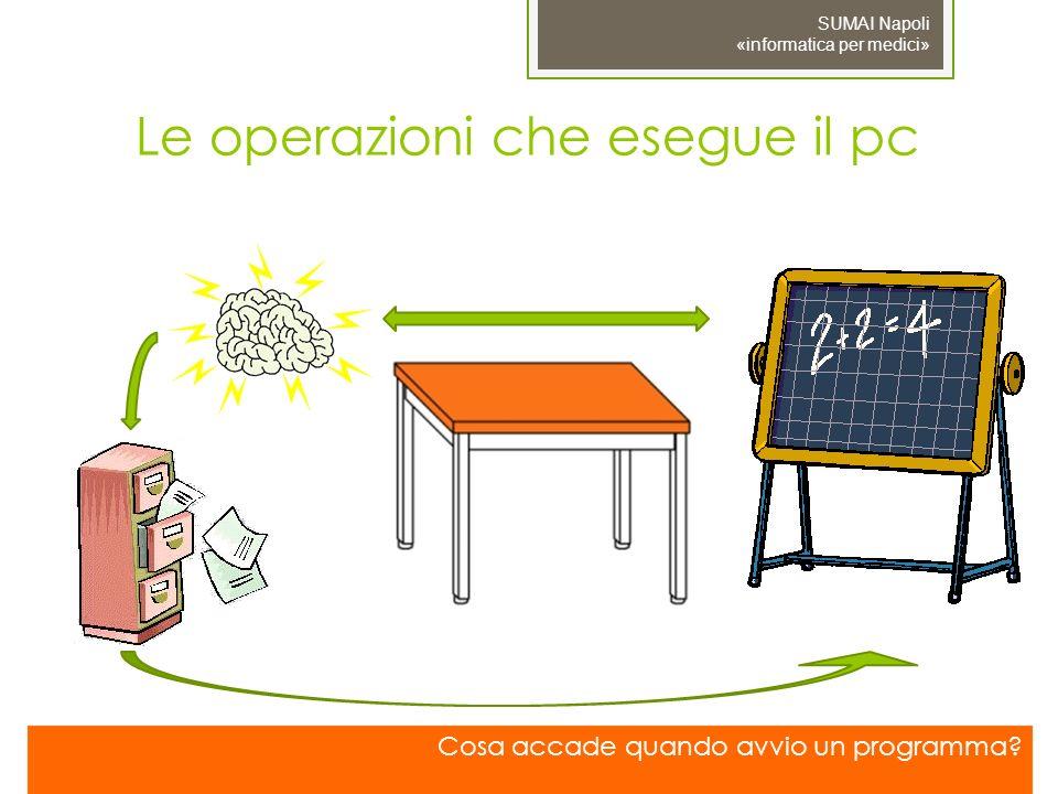 SUMAI Napoli «informatica per medici» Le operazioni che esegue il pc Cosa accade quando avvio un programma?