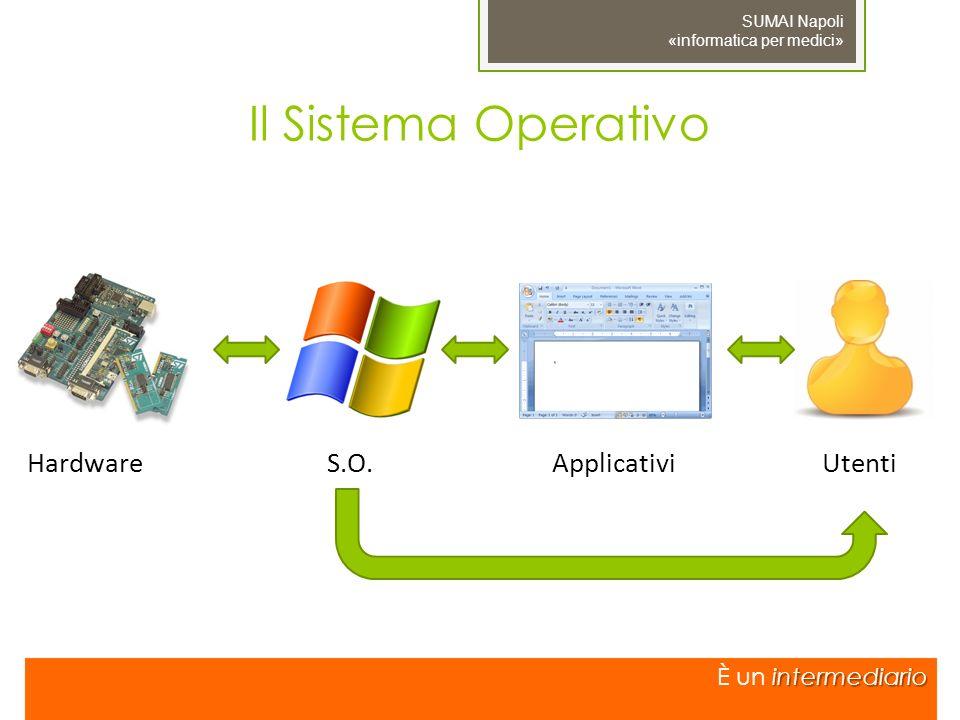 Il Sistema Operativo intermediario È un intermediario HardwareS.O.ApplicativiUtenti