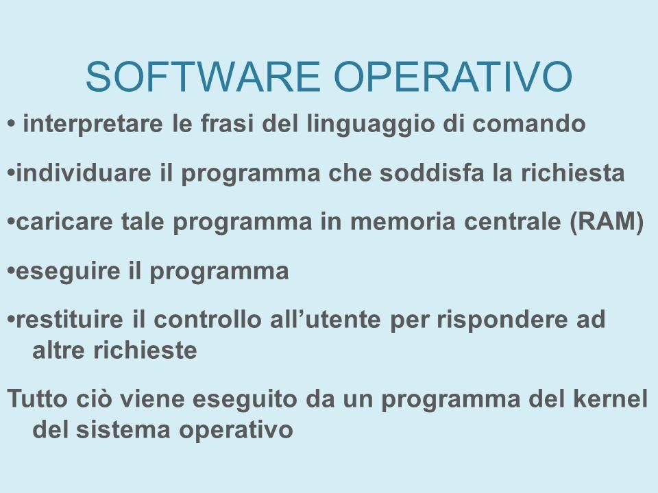 SOFTWARE OPERATIVO interpretare le frasi del linguaggio di comando individuare il programma che soddisfa la richiesta caricare tale programma in memor