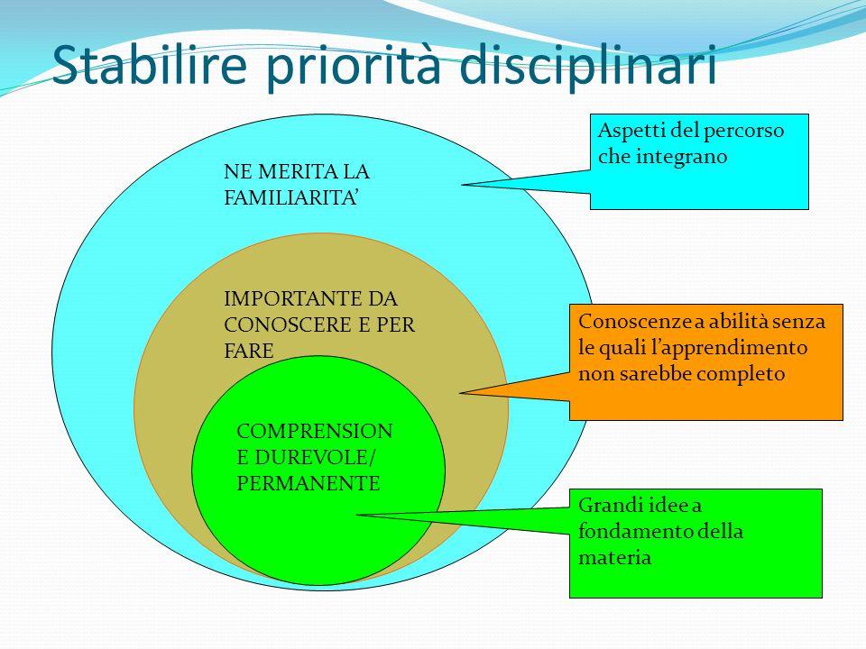 COMPRENSION E DUREVOLE/ PERMANENTE IMPORTANTE DA CONOSCERE E PER FARE NE MERITA LA FAMILIARITA Stabilire priorità disciplinari Aspetti del percorso ch