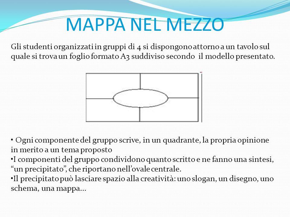 MAPPA NEL MEZZO Gli studenti organizzati in gruppi di 4 si dispongono attorno a un tavolo sul quale si trova un foglio formato A3 suddiviso secondo il