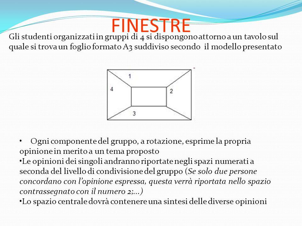FINESTRE Gli studenti organizzati in gruppi di 4 si dispongono attorno a un tavolo sul quale si trova un foglio formato A3 suddiviso secondo il modell