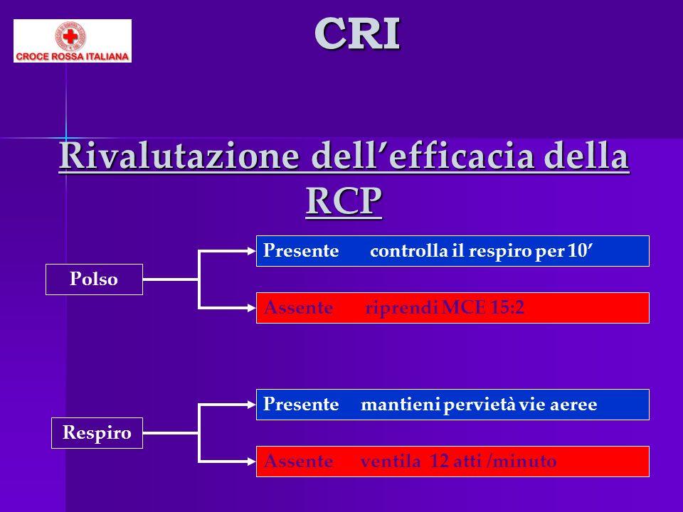 Rivalutazione dellefficacia della RCP Polso Presente controlla il respiro per 10 Assente riprendi MCE 15:2 Respiro Presente mantieni pervietà vie aere