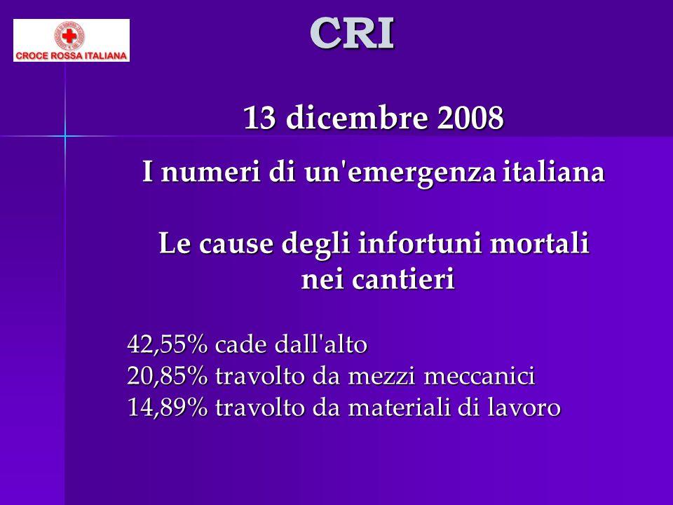 CRI 13 dicembre 2008 I numeri di un'emergenza italiana Le cause degli infortuni mortali nei cantieri nei cantieri 42,55% cade dall'alto 20,85% travolt