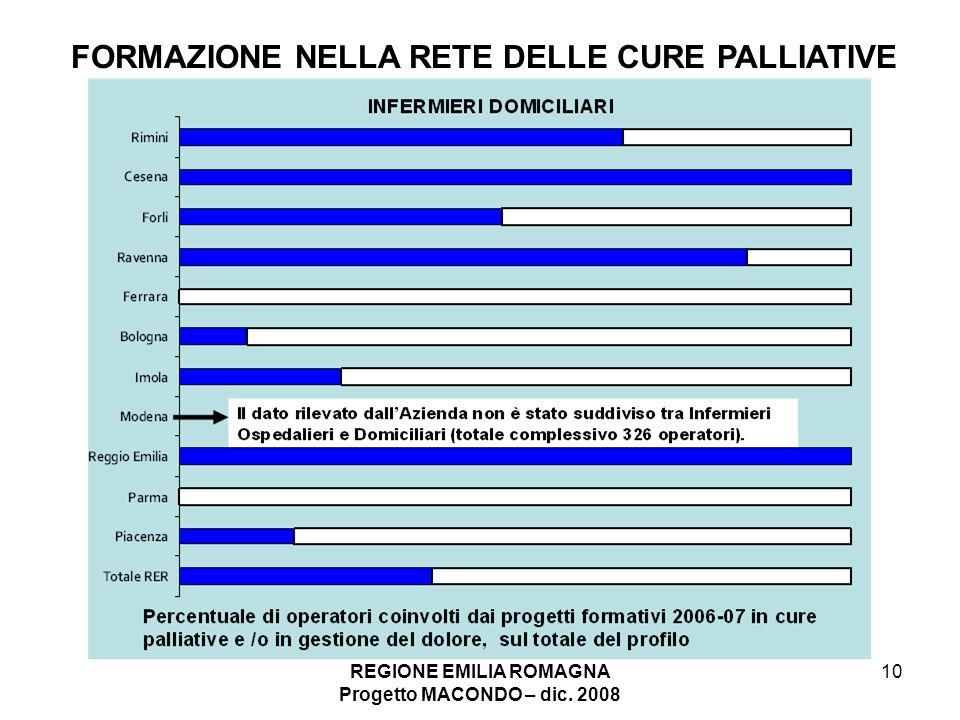 REGIONE EMILIA ROMAGNA Progetto MACONDO – dic. 2008 10 FORMAZIONE NELLA RETE DELLE CURE PALLIATIVE