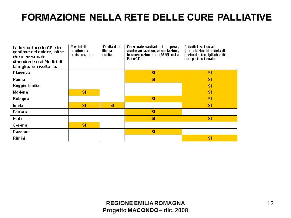 REGIONE EMILIA ROMAGNA Progetto MACONDO – dic. 2008 12 FORMAZIONE NELLA RETE DELLE CURE PALLIATIVE