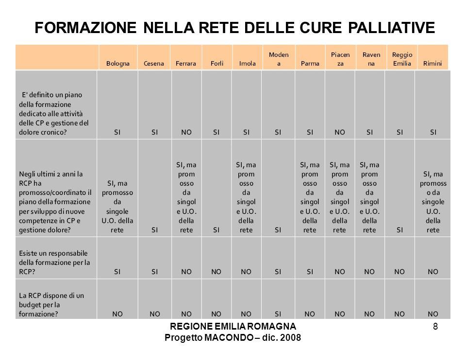 REGIONE EMILIA ROMAGNA Progetto MACONDO – dic. 2008 8 FORMAZIONE NELLA RETE DELLE CURE PALLIATIVE