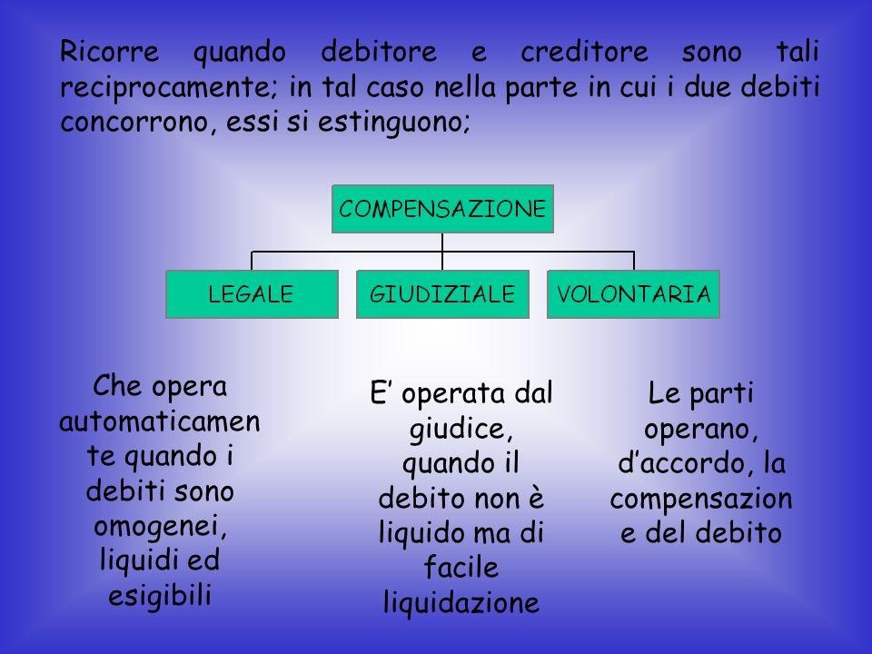 Ricorre quando debitore e creditore sono tali reciprocamente; in tal caso nella parte in cui i due debiti concorrono, essi si estinguono; Che opera au