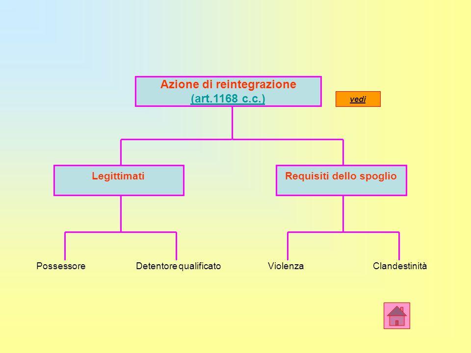 Azione di reintegrazione (art.1168 c.c.) Requisiti dello spoglioLegittimati Possessore Detentore qualificato Violenza Clandestinità vedi