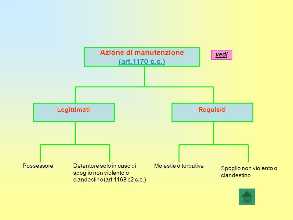 Azione di manutenzione (art.1170 c.c.) RequisitiLegittimati PossessoreMolestie o turbativeDetentore solo in caso di spoglio non violento o clandestino