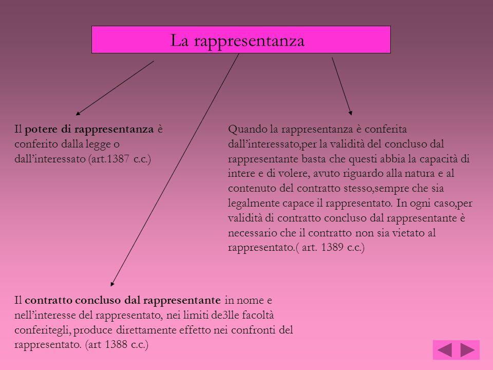 Il potere di rappresentanza è conferito dalla legge o dallinteressato (art.1387 c.c.) Il contratto concluso dal rappresentante in nome e nellinteresse