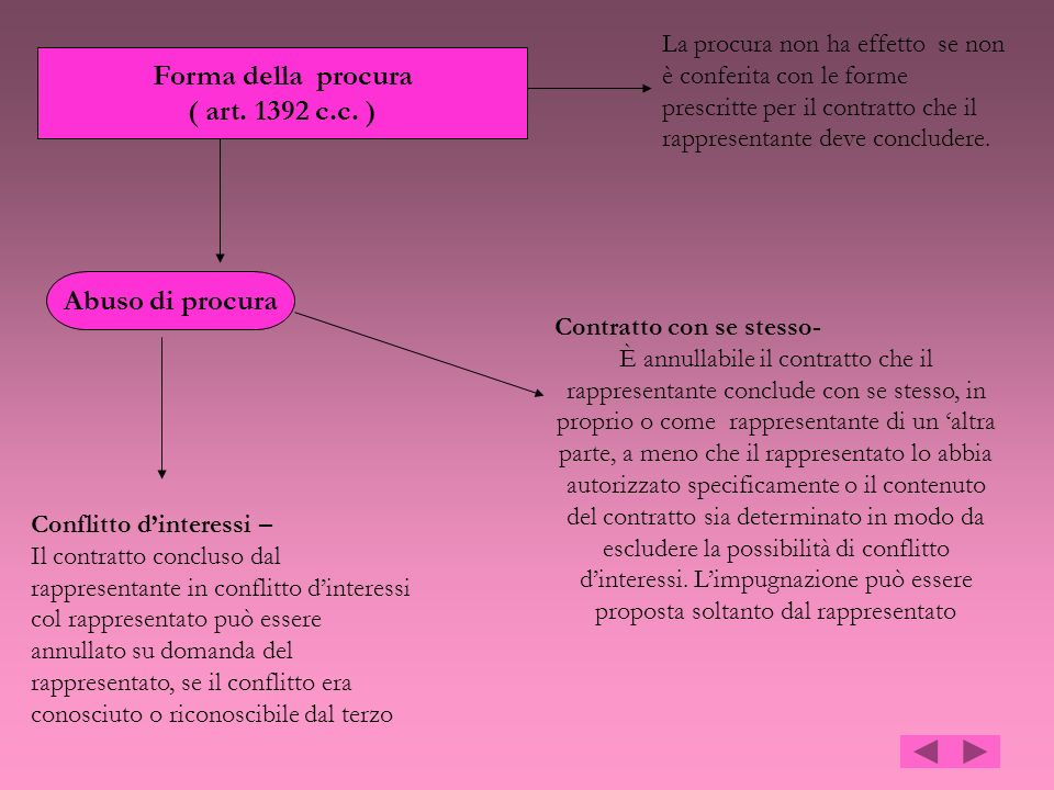 Forma della procura ( art. 1392 c.c. ) La procura non ha effetto se non è conferita con le forme prescritte per il contratto che il rappresentante dev