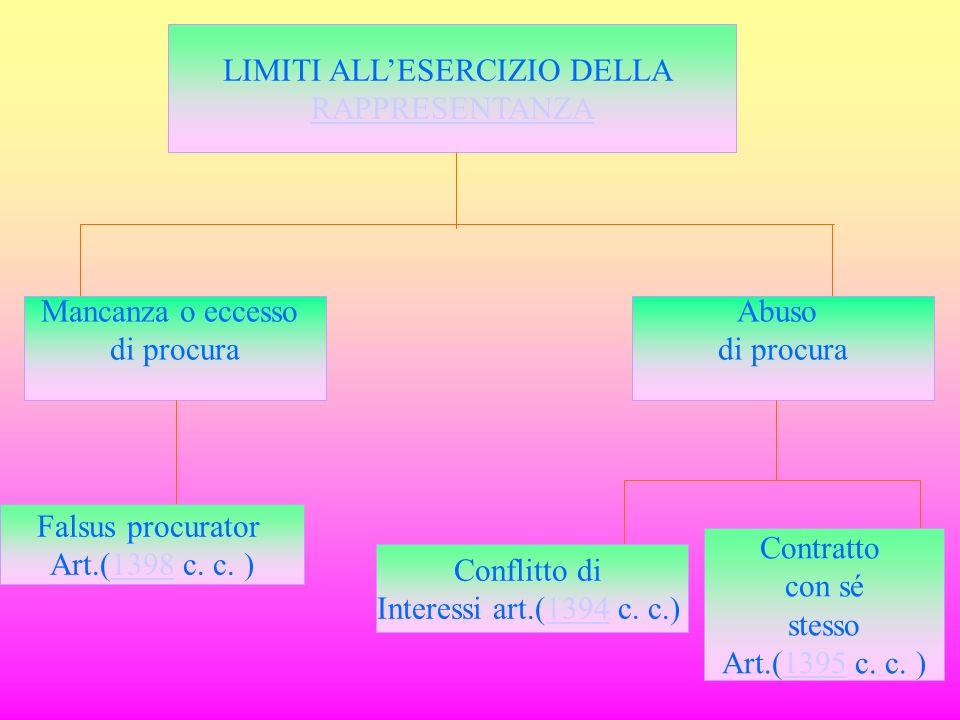 LIMITI ALLESERCIZIO DELLA RAPPRESENTANZA Mancanza o eccesso di procura Abuso di procura Falsus procurator Art.(1398 c. c. )1398 Conflitto di Interessi