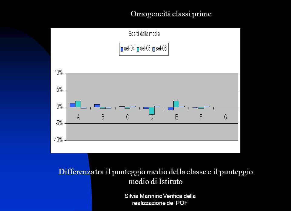 Silvia Mannino Verifica della realizzazione del POF Omogeneità classi prime Differenza tra il punteggio medio della classe e il punteggio medio di Istituto