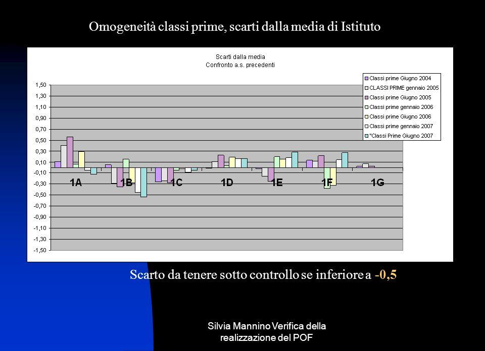 Silvia Mannino Verifica della realizzazione del POF Omogeneità classi prime, scarti dalla media di Istituto Scarto da tenere sotto controllo se inferiore a -0,5