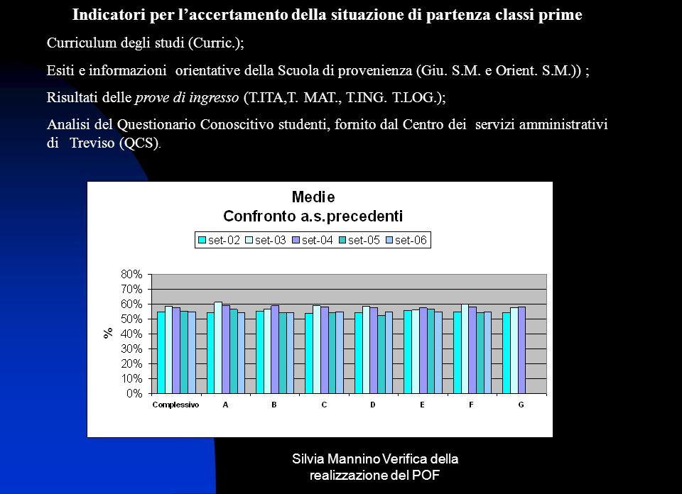 Silvia Mannino Verifica della realizzazione del POF Analisi a.s. precedenti