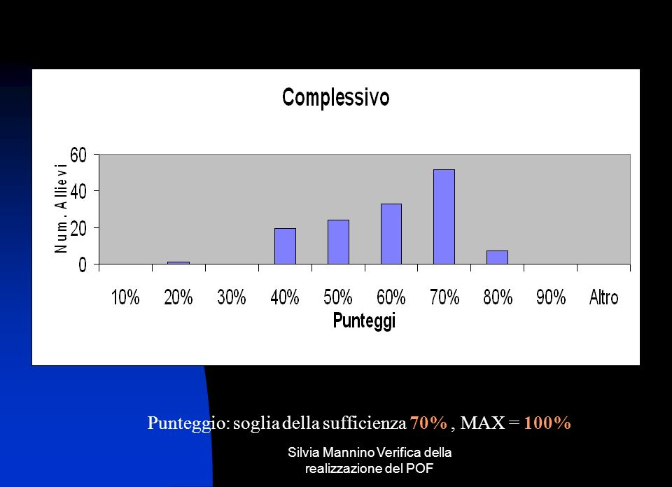 Punteggio: soglia della sufficienza 70%, MAX = 100%